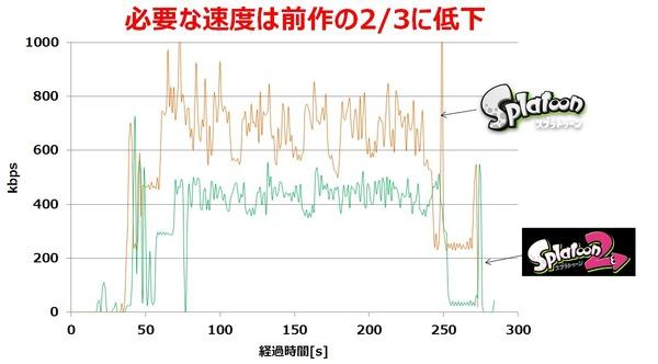 スプラトゥーン2、必要な回線速度は前作の23