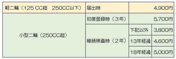 二輪車の税金 《重量税》 : 公式ブログ:YSP伏見《京都のヤマハ ...