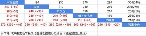 運賃比較 泉北と神戸市営地下鉄