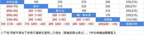 運賃比較 泉北と京都市営地下鉄