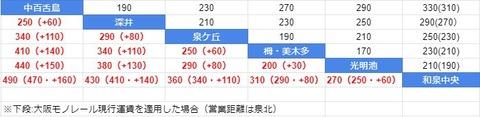 運賃比較 泉北と大阪モノレール