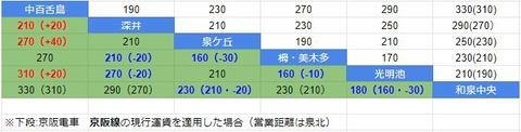 運賃比較 泉北と京阪