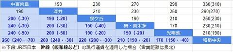 運賃比較 泉北とJR西日本幹線