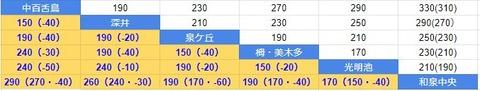 運賃比較 泉北と阪神
