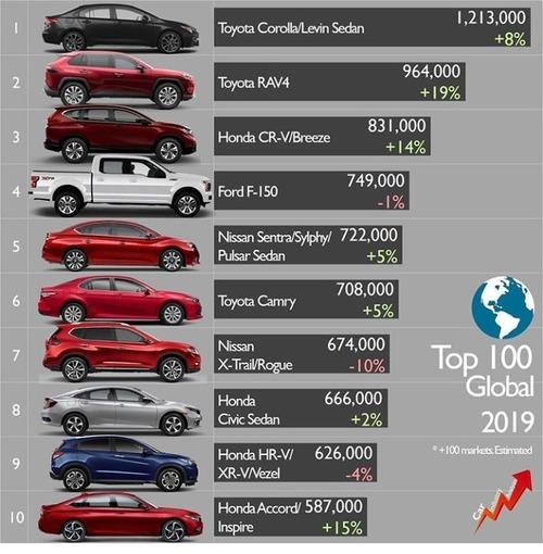 各自動車メーカーのエース
