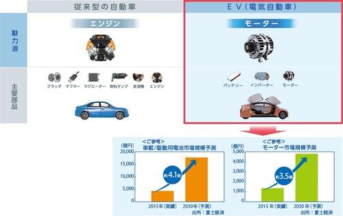 ガソリン車から電気自動車になるとエンジン関連会社の部品1万点が無くなり倒産