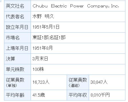 中部電力 平均給料
