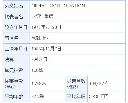 中部電力 日本電産 平均給料