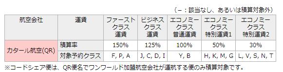 カタール航空 JAL N 30%