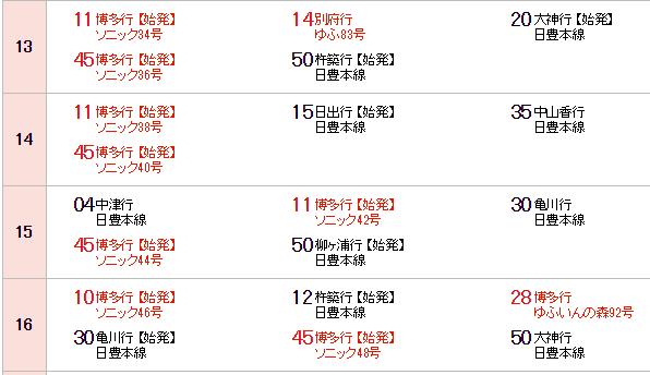 大分駅の時刻表1