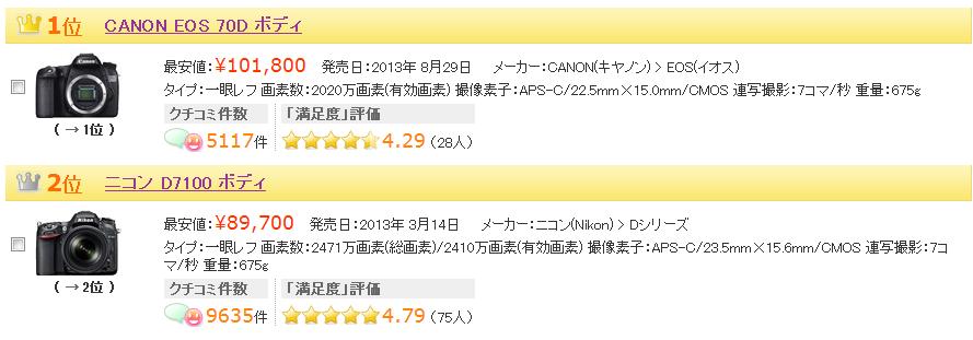 ヤマダ D7100 価格コム比較