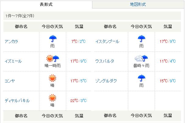 トルコ 気温