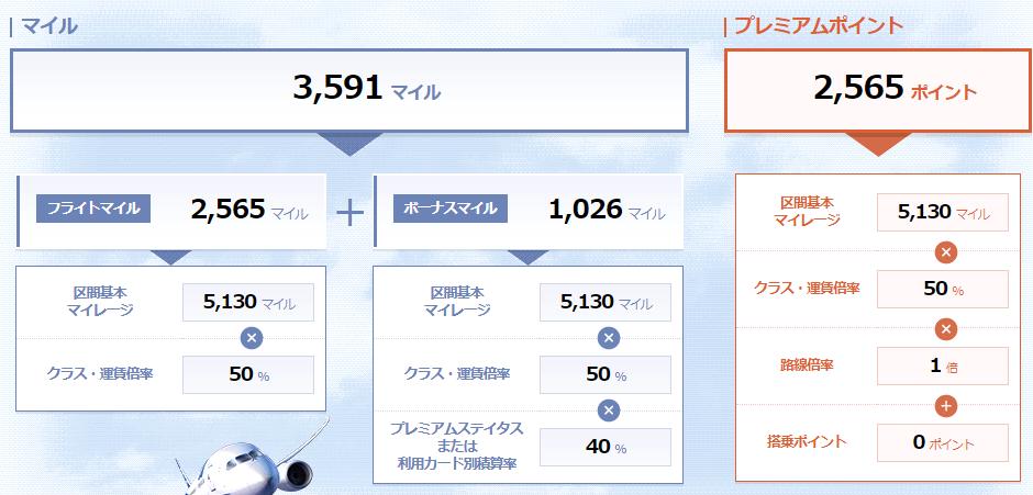 ANAマイル計算