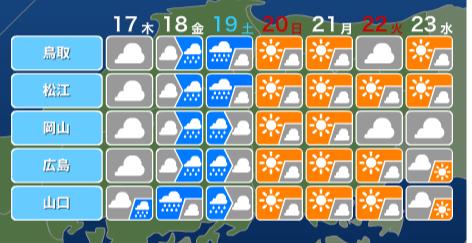来週の天気1