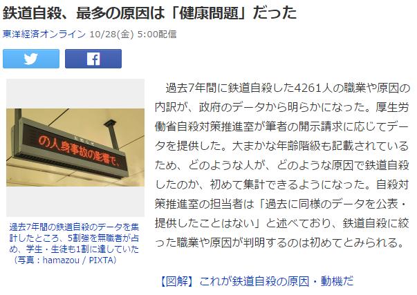気になるニュース3 鉄道自殺