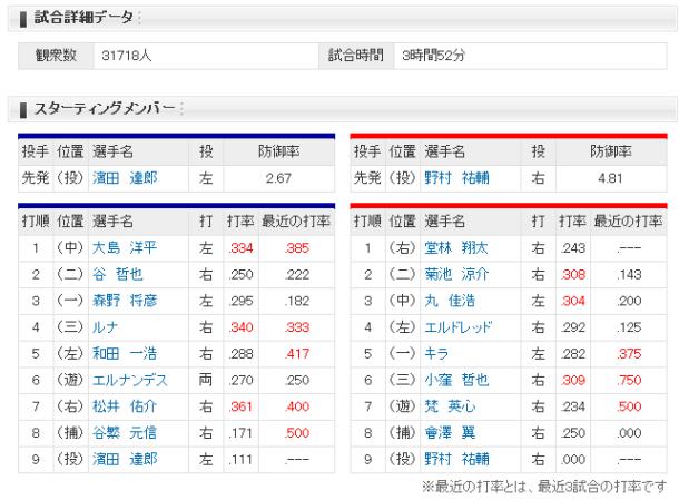 野球4 メンバー表
