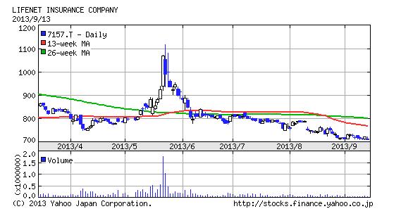 ライフネット 株価
