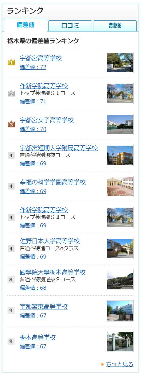 栃木県の高校偏差値