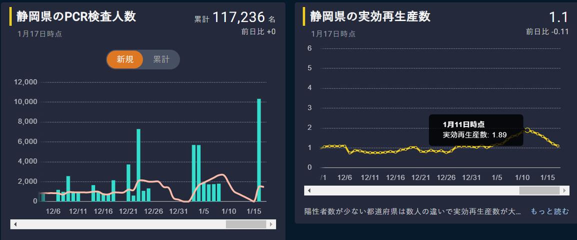静岡 実行再生産数