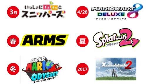 任天堂の経営方針説明会にて、現在開発中の「Nintendo Switch(ニンテンドースイッチ )」のタイトル数が100タイトル以上になることが明らかになりました。