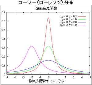 cauchy_distribution