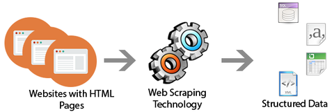web-scraping-services
