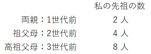 先祖の数 - コピー