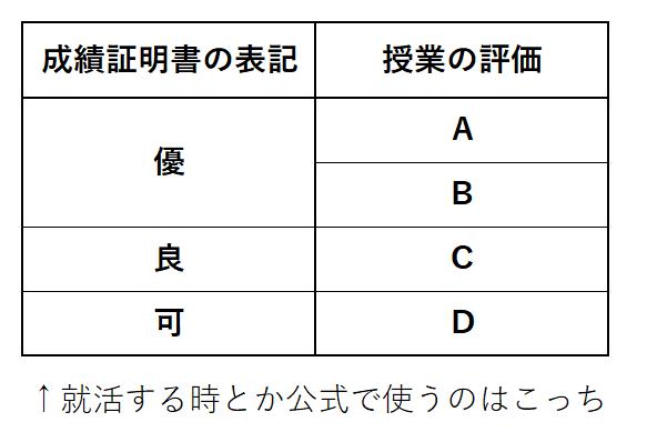 成績の説明2
