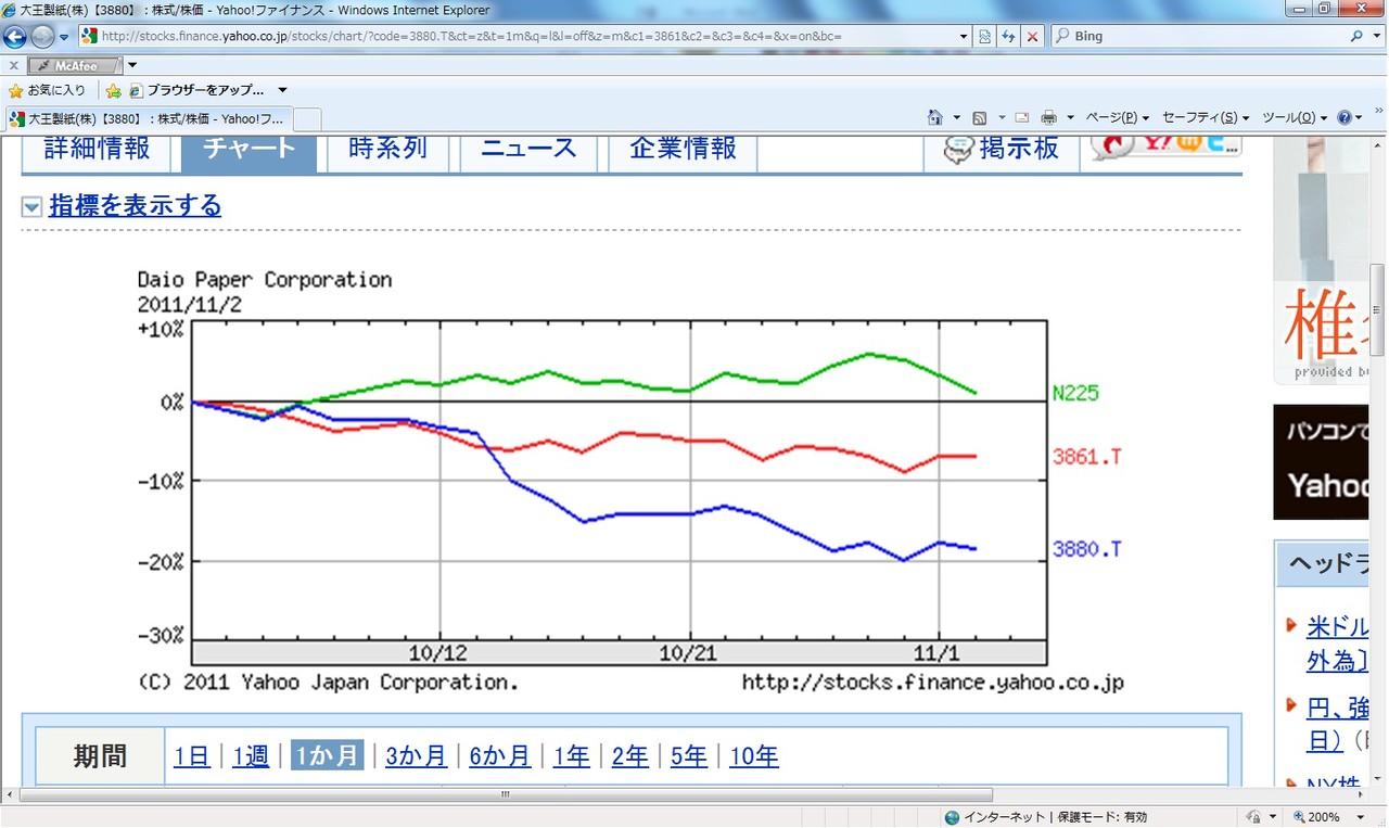 製紙 株価 日本
