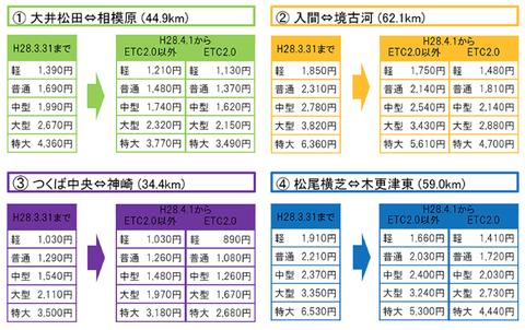 ネクスコ東日本etc2.0割引料金表