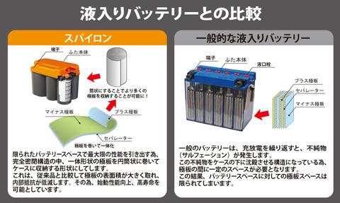 バイク用のバッテリーはどれがいいの!?使い方から選ぶバッテリーの種類!