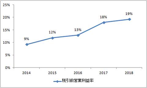 税引前営業利益率