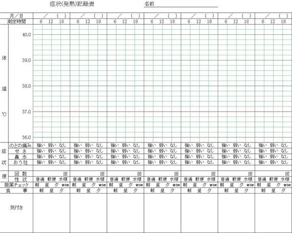 発熱グラフ