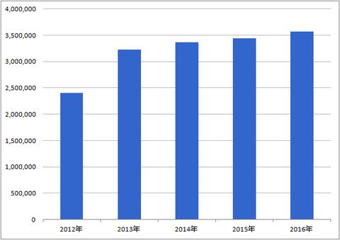 年収2016