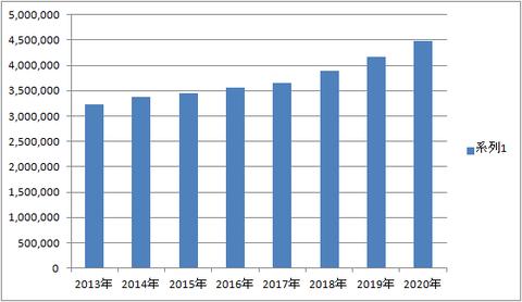 年収グラフ2020
