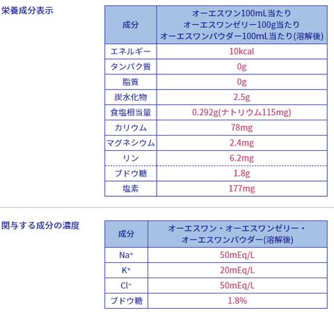 基本情報|経口補水液オーエスワン(OS 1)|大塚製薬工場