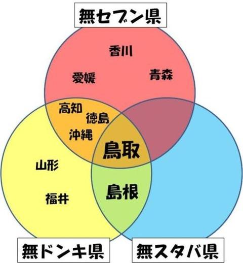 【地域】鳥取最強伝説の幕開けだ…!!!