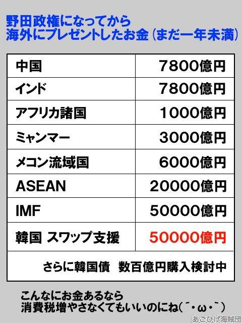 【政治】野田政権になって使われた海外贈呈金