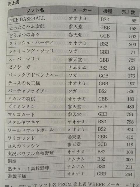 情報処理の教科書に載ってるゲーム名の表のやばい