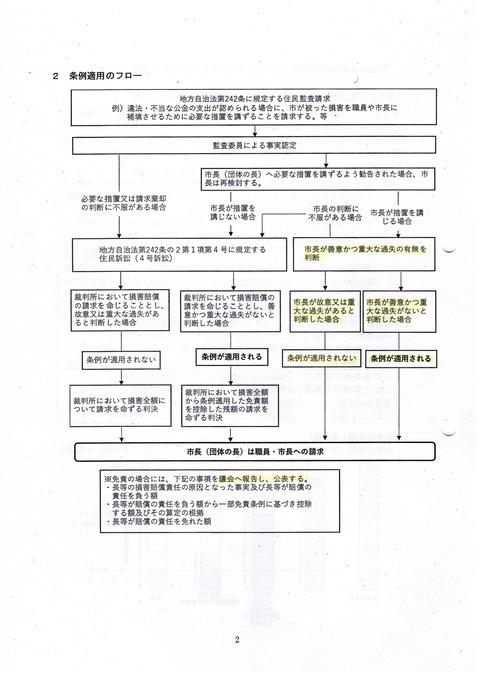 2020-09-09条例-三鷹市長等の損賠責任の一部免責-適用フロー