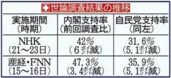 年金&消費増税ショック…内閣&自民党支持率急落!世論調査