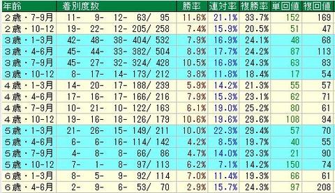 馬年齢別_ダート