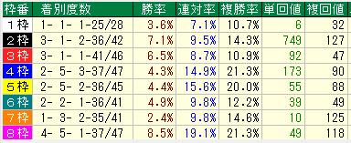 宮崎北斗ダ1200