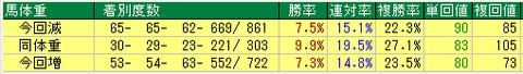 場体重での絞り込みをやめた阪神芝2400