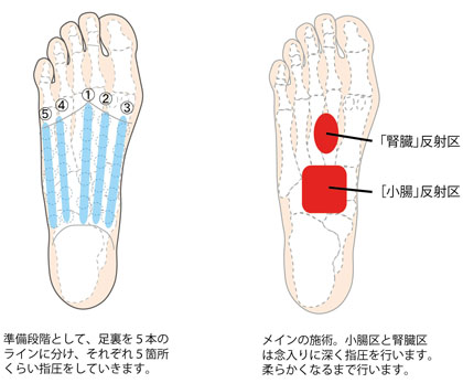 膝下から足のむくみに対するマッサージ01