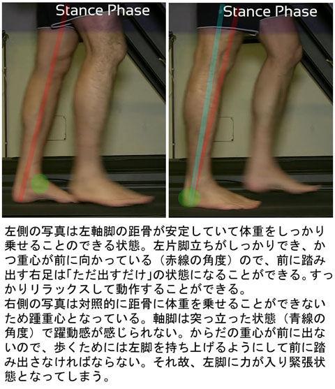 歩き方比較_軸脚