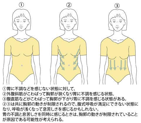 身体前面胃の不調