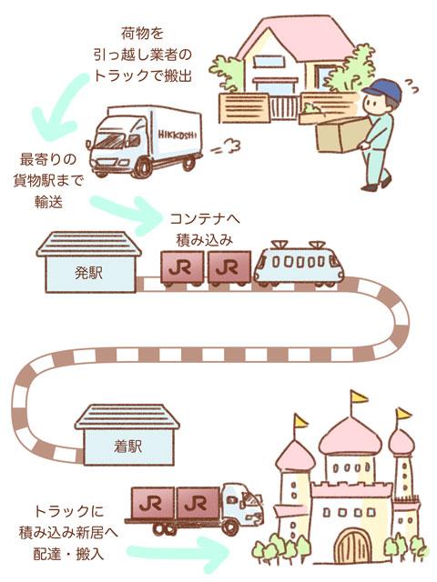 JR貨物 鉄道コンテナ便 ゆむい