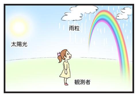 虹 ゆむい