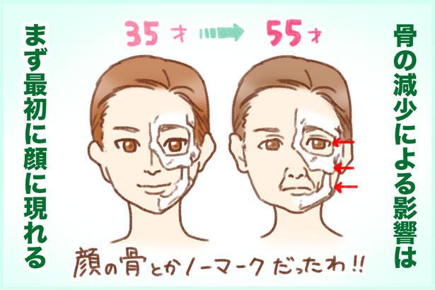 顔の骨格が崩れてたるみが…!?骨と美容は関係ある!